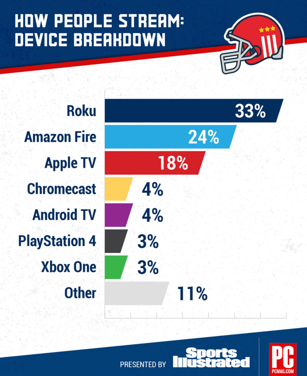 50864_PCMag-SuperBowl-Tech-Trends-B.jpg