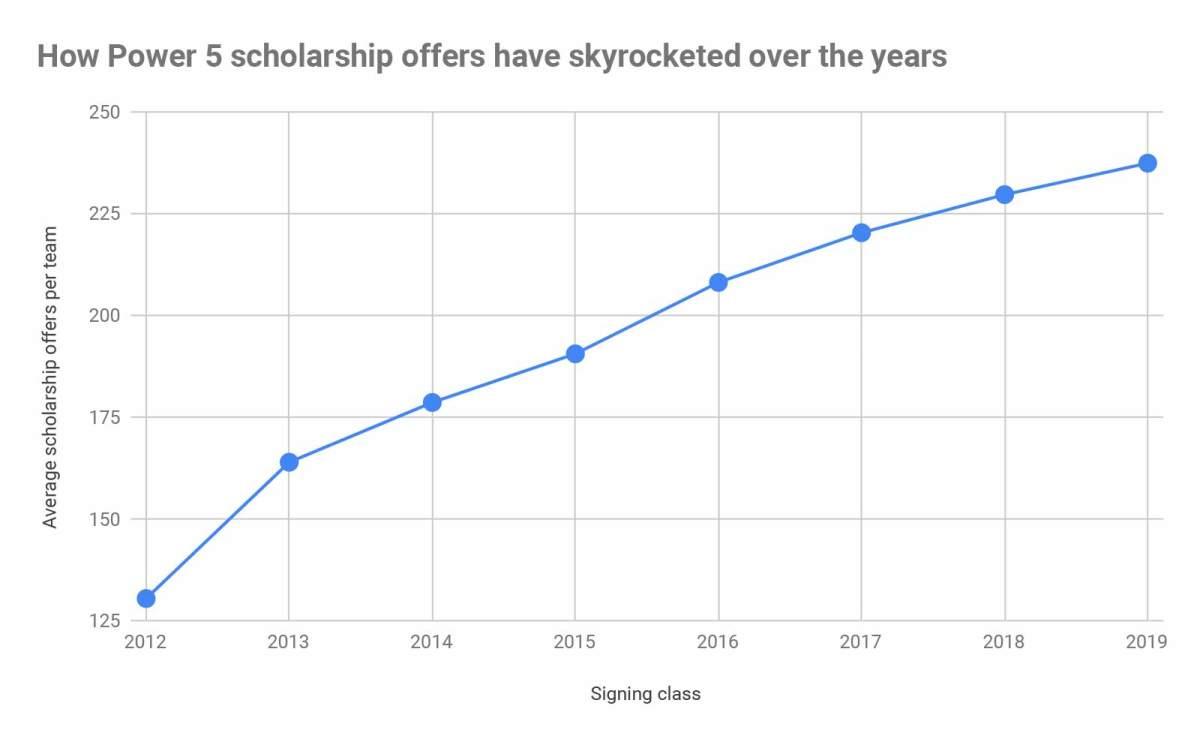 power-5-scholarship-offers-per-team.jpg
