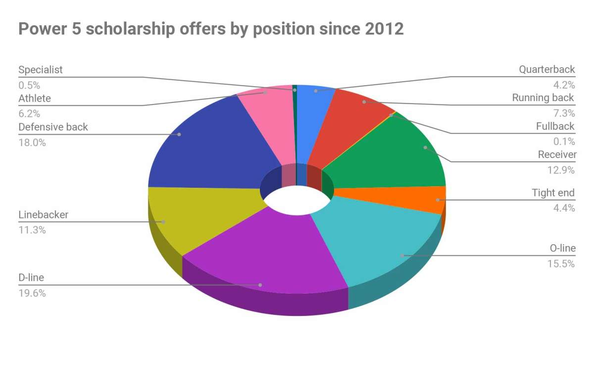 scholarship-offers-by-position.jpg