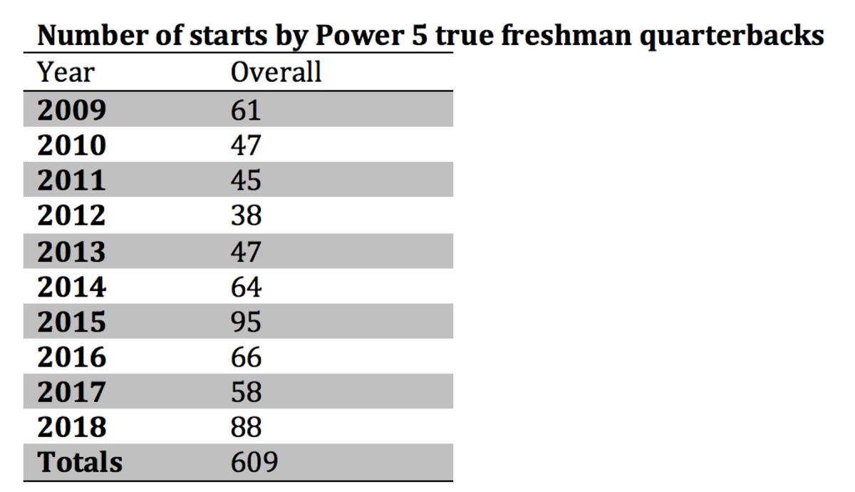 true-freshman-qbs-power-5.png