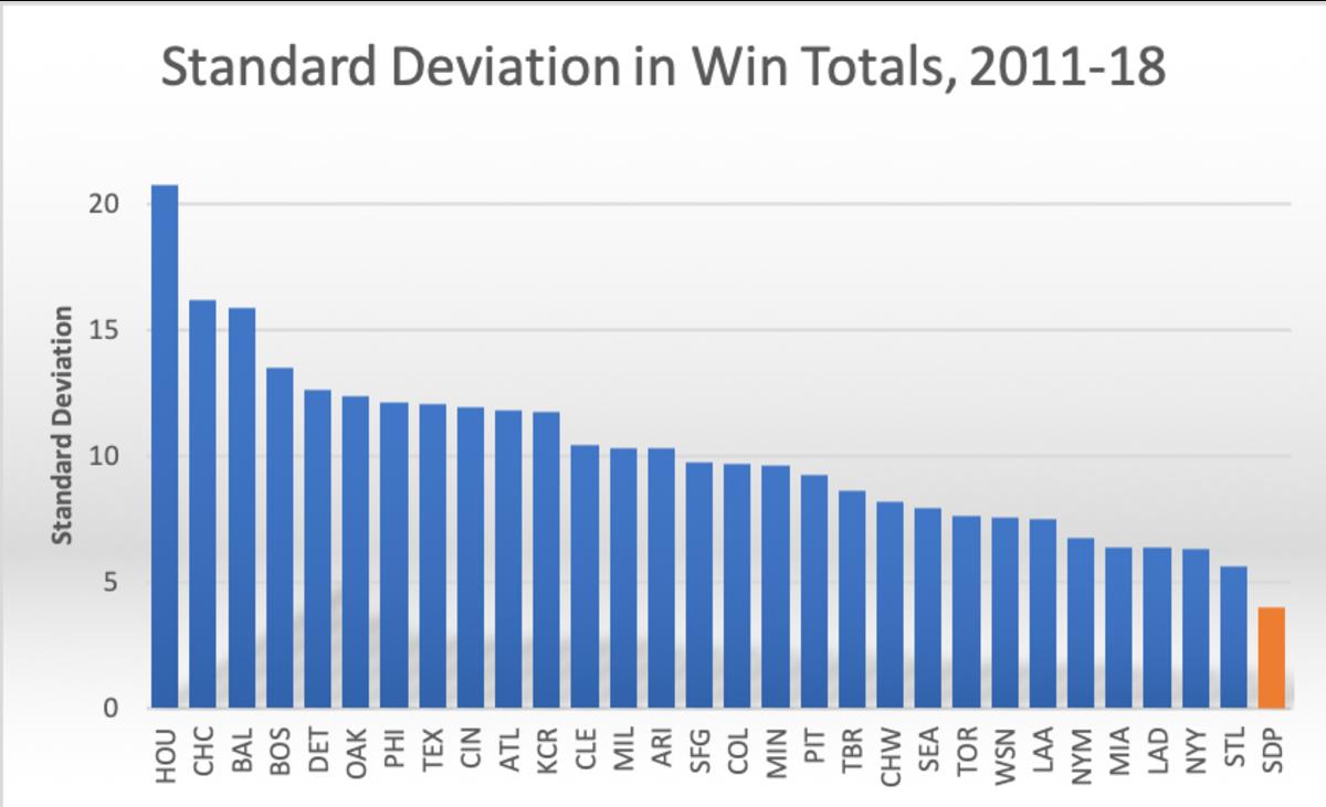 Machado-Padres-stddev-graph.png