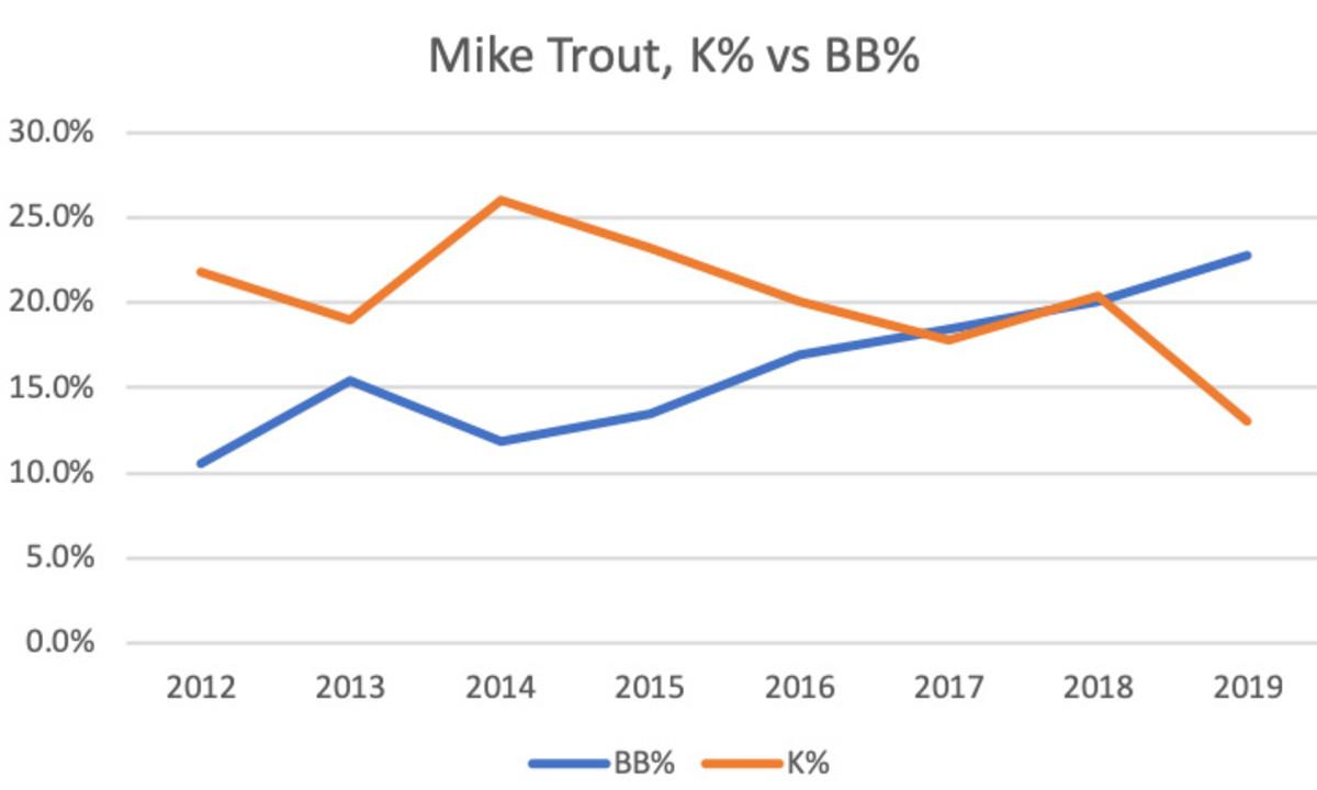 mike-trout-k-percent.jpg