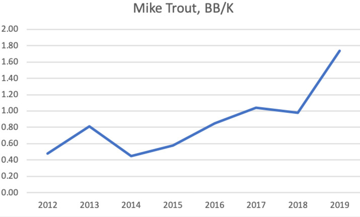 mike-trout-k-bb.jpg
