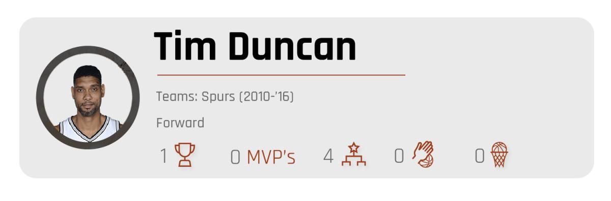 tim-duncan-all-decade.jpg