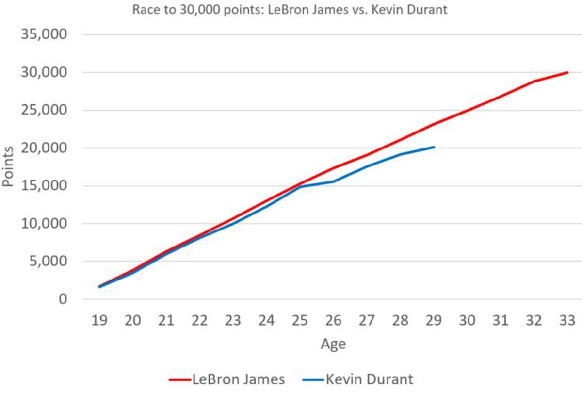 lebron-vs-kd-30k-chart.jpg
