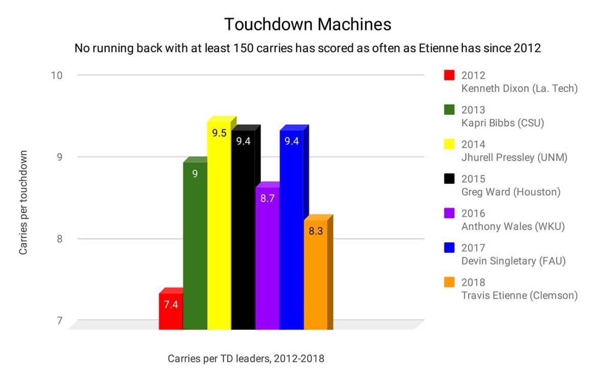 touchdown-machines-bar-graph.jpg