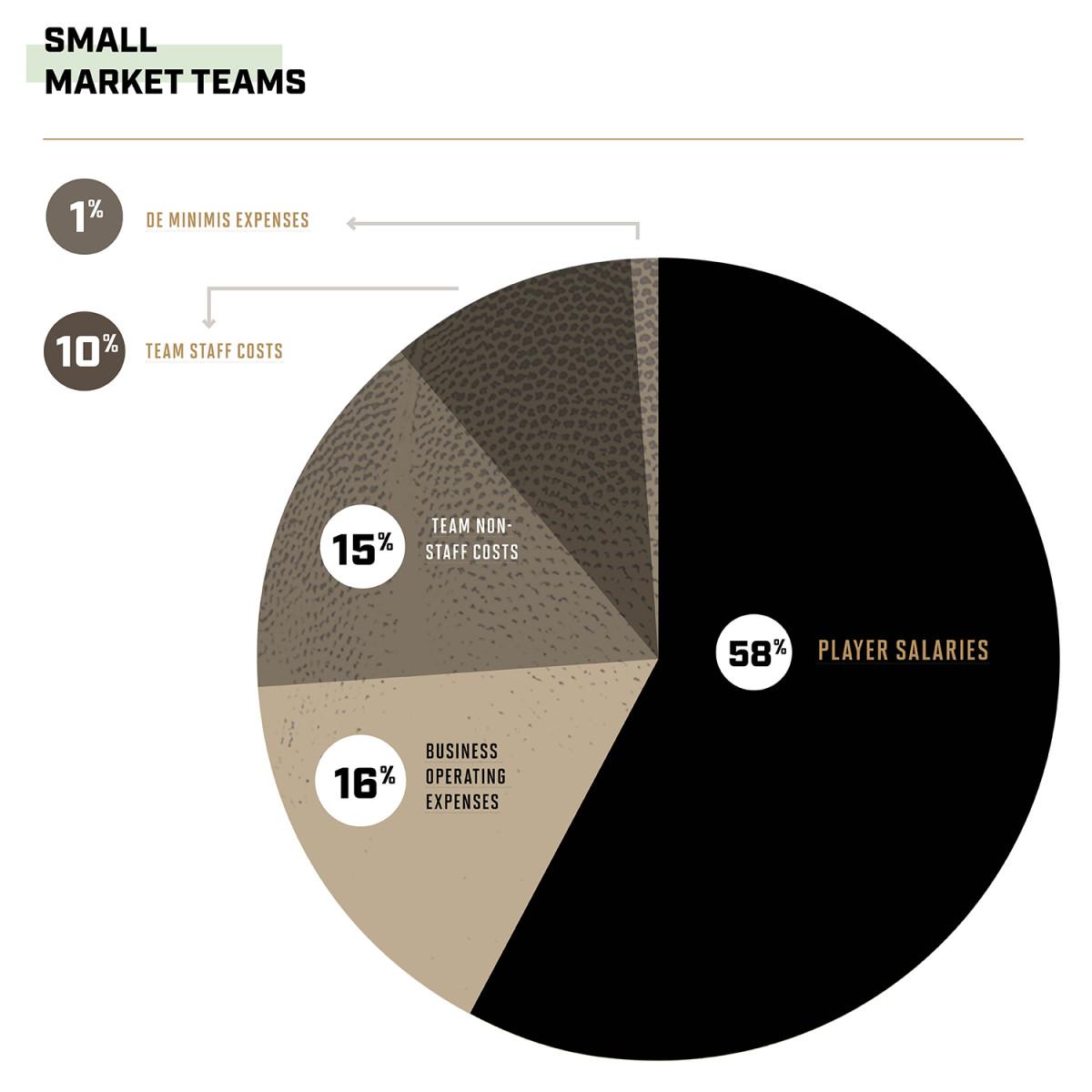 small-market-teams.jpg