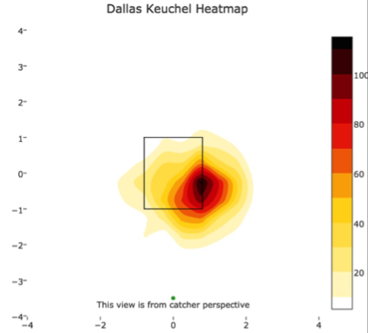 keuchel-heat-map-2.png