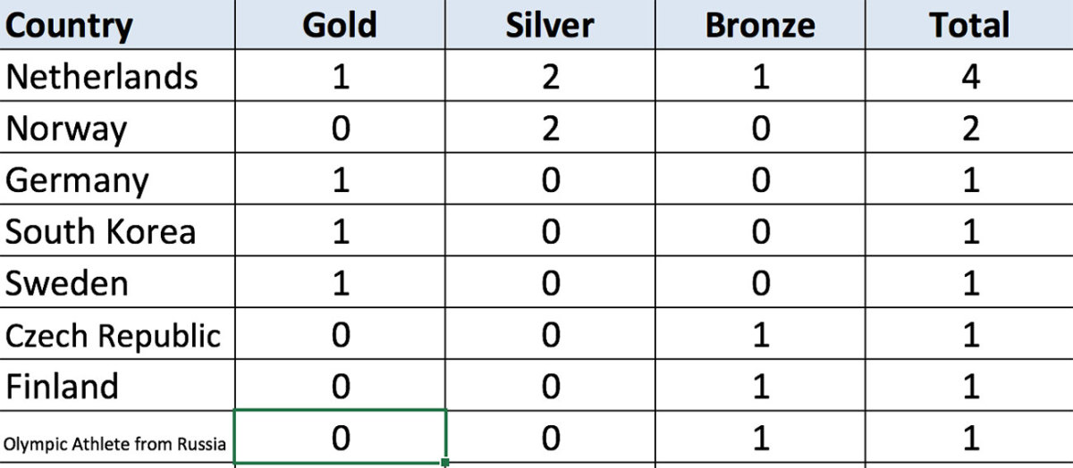 Olympics-Medal-Count-daily-digest-2.jpg