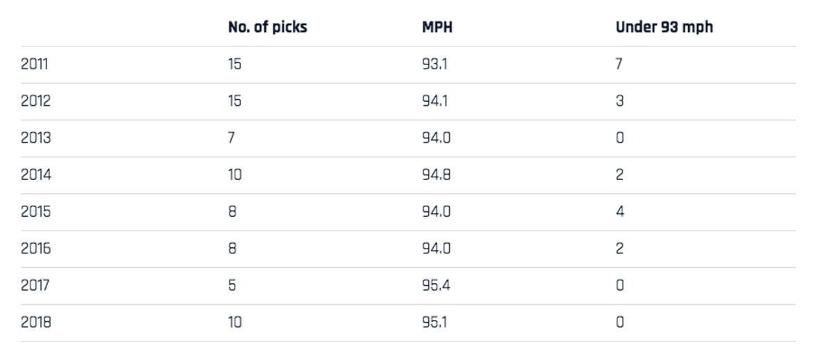avg-fastball-first-round-picks.jpg