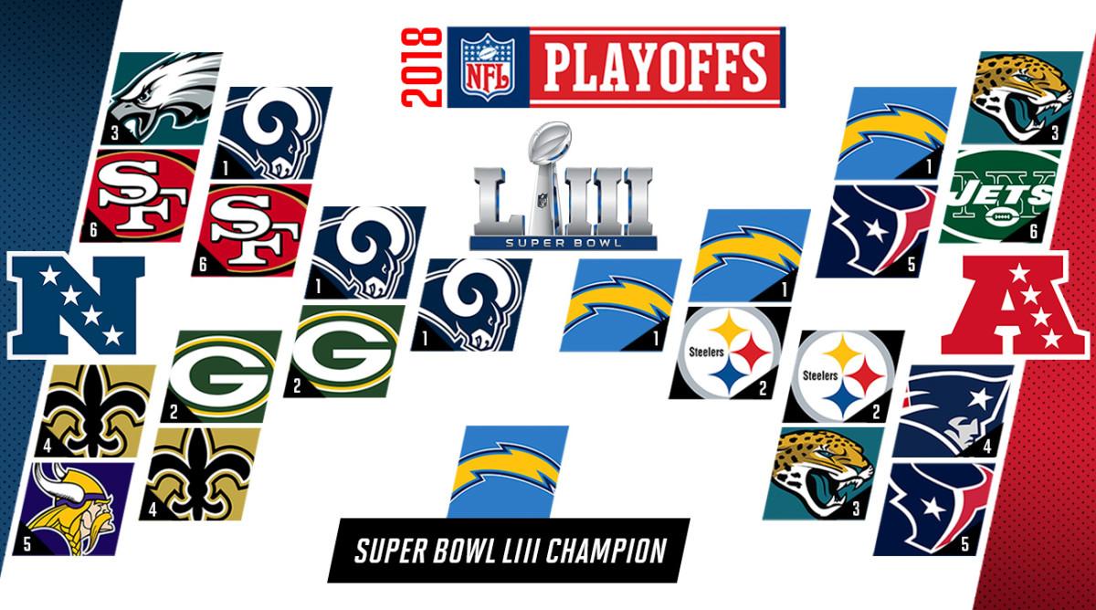 NFL predictions 2018: Playoffs, Super Bowl LIII, MVP picks