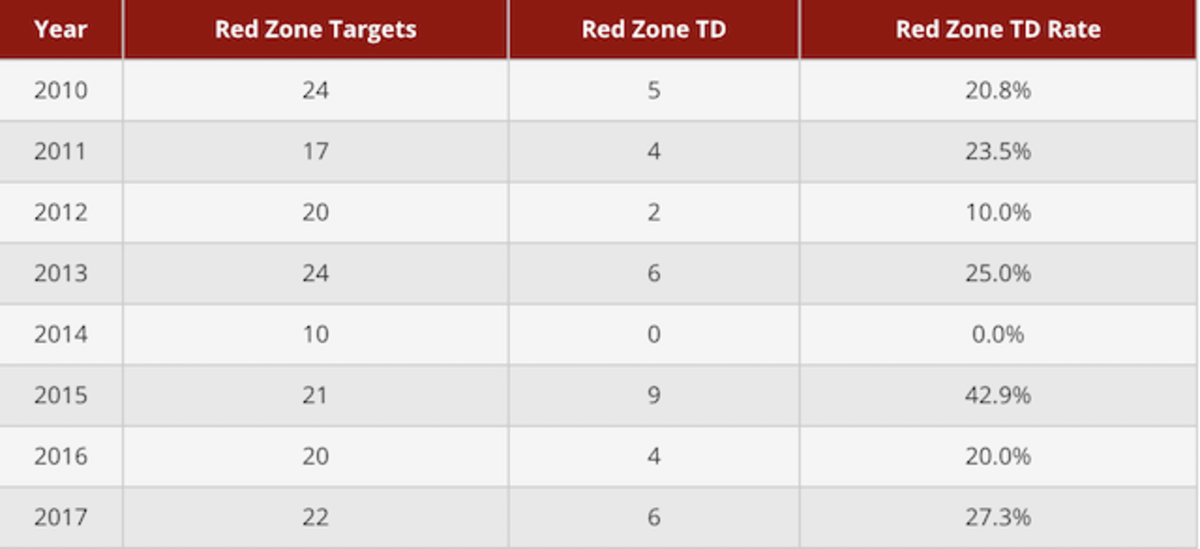 larry-fitzgerald-red-zone-stats.png
