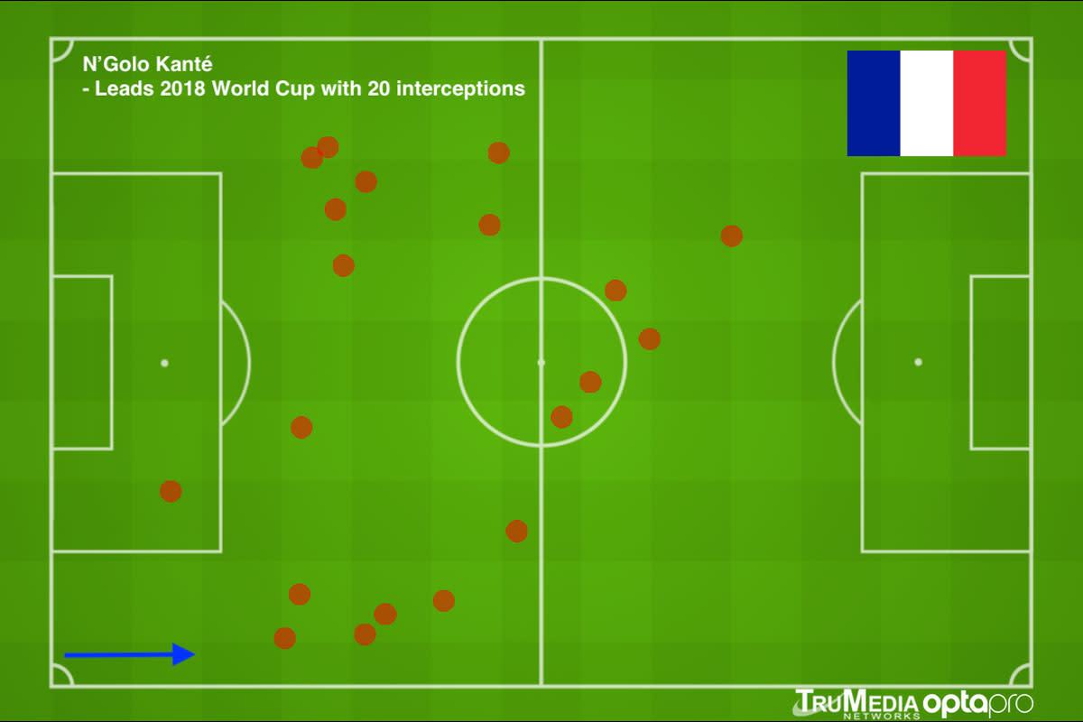 kante-interceptions-world-cup.jpg