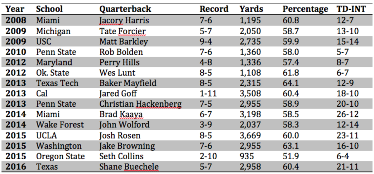 corrected qb names.png