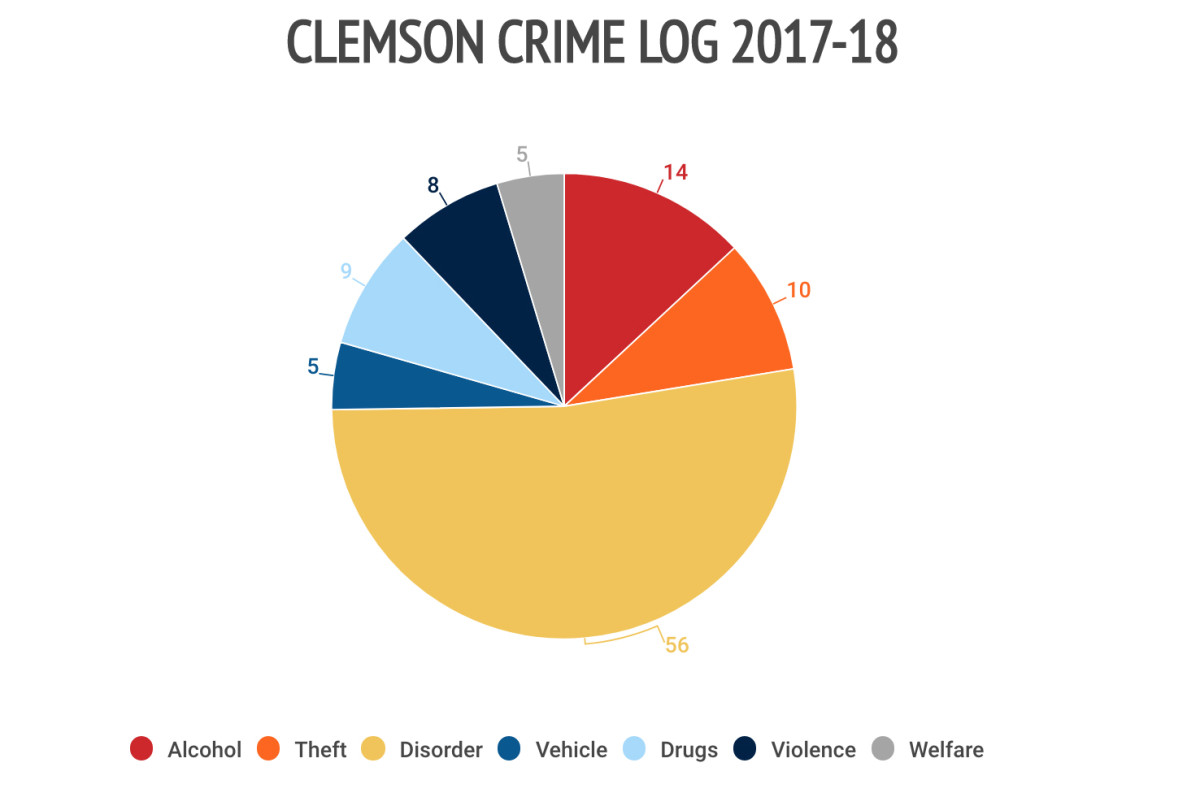 15clemson-crime-log.jpg