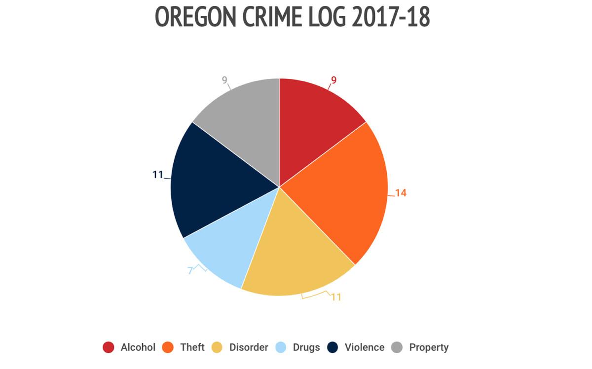 11oregon-crime-log.jpg