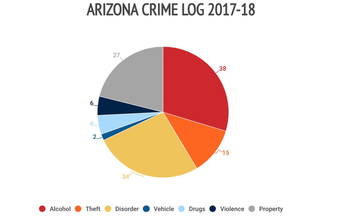 24arizona-crime-log.jpg