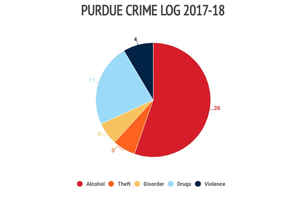 purdue-crime-log.jpg