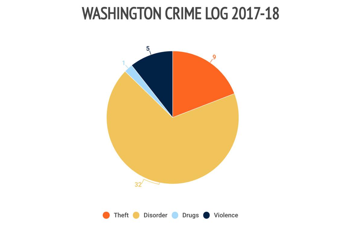3washington-crime-log.jpg