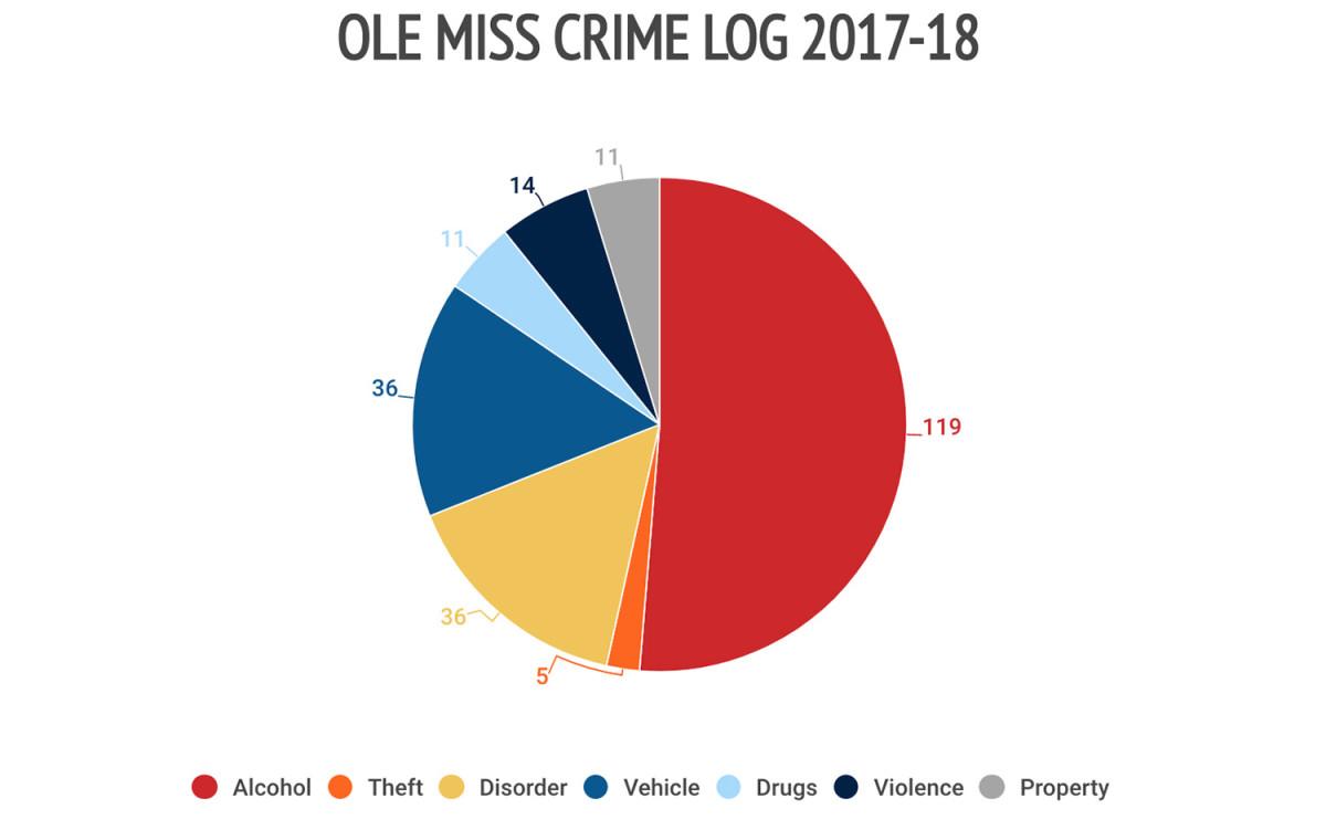 28ole-miss-crime-log.jpg
