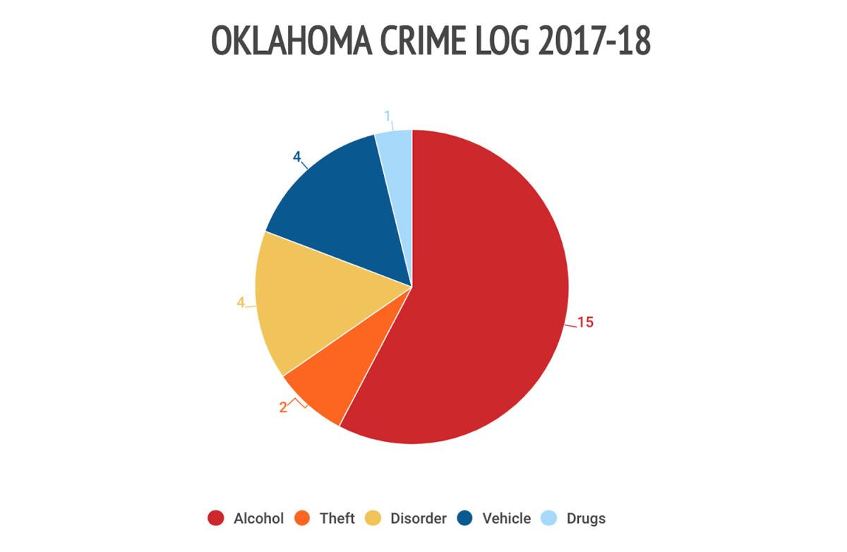 1oklahoma-crime-log.jpg