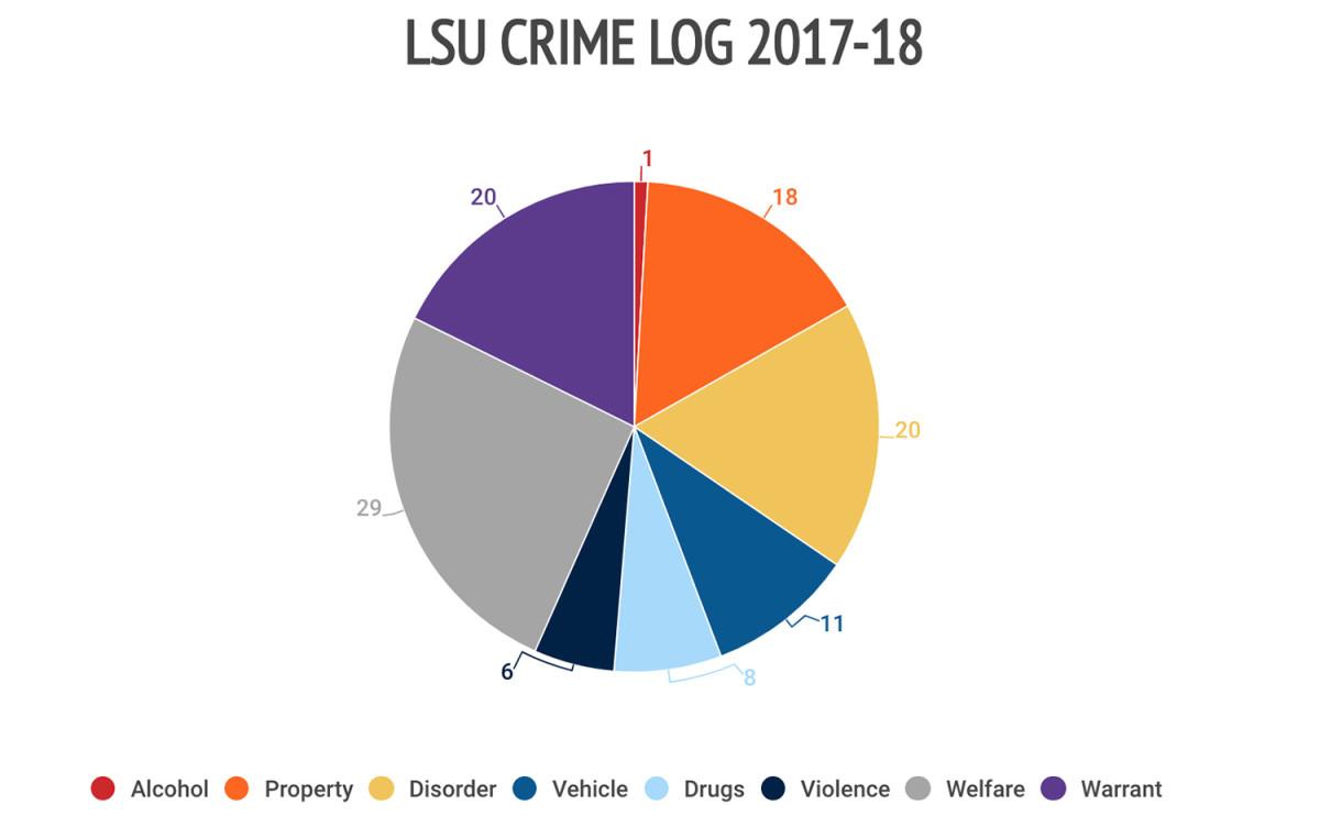 10lsu-crime-log.jpg