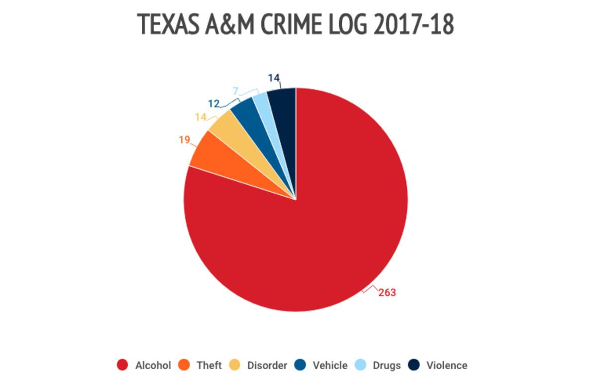texas-am-crime-logs.jpg