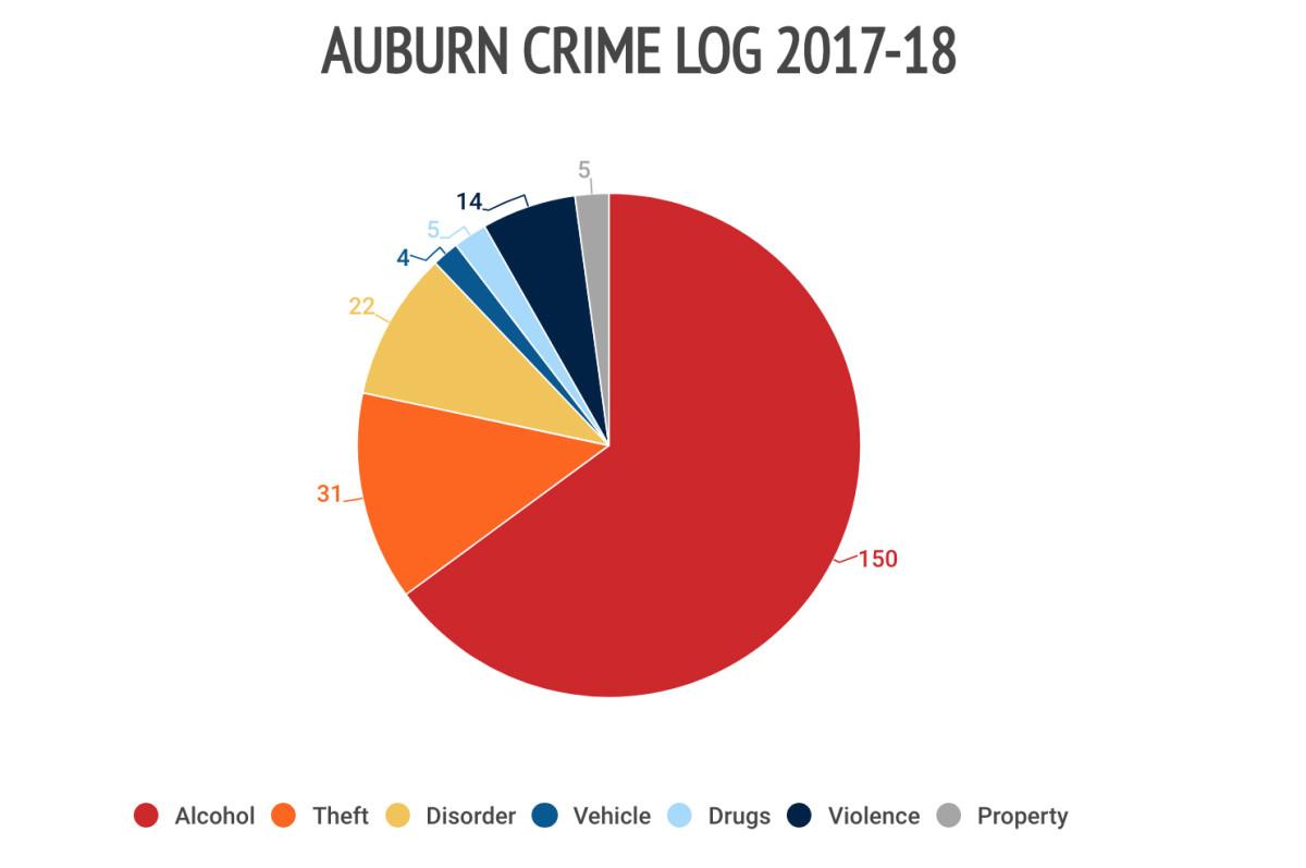 22auburn-crime-log.jpg