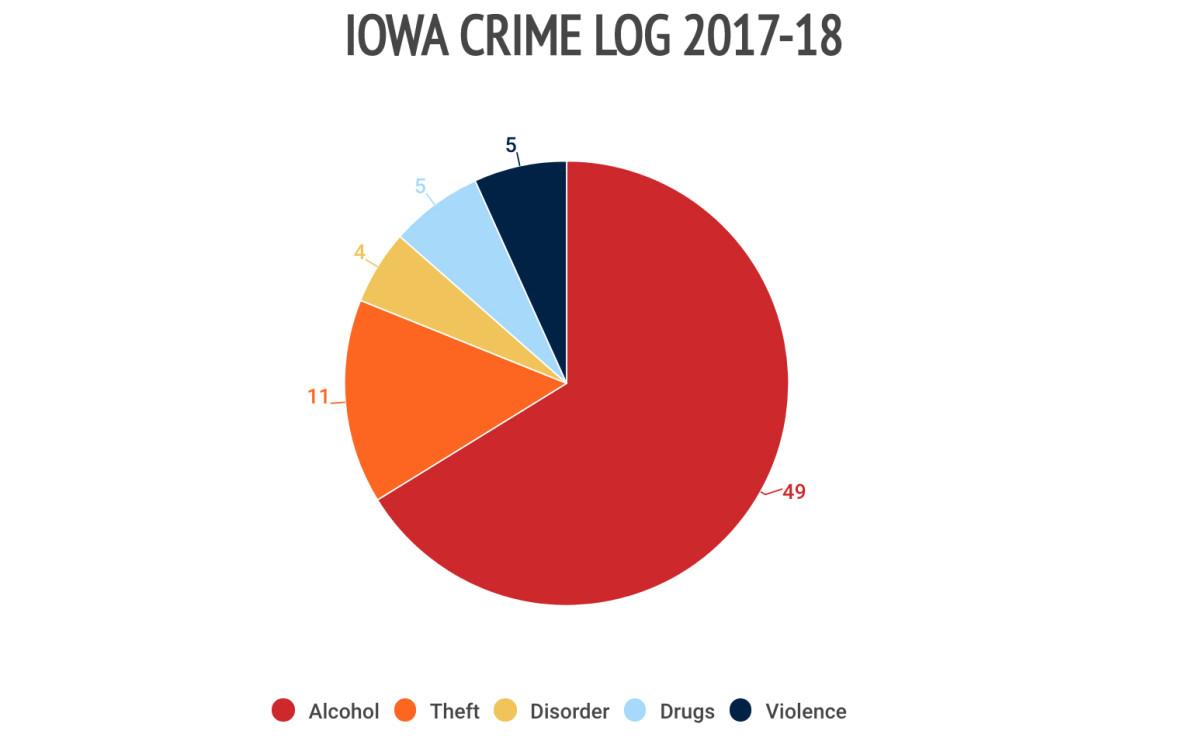 12iowa-crime-log.jpg