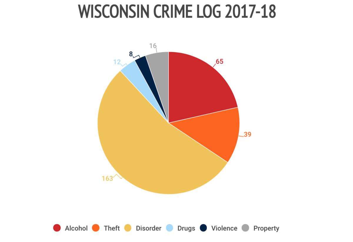 27wisconsin-crime-log.jpg