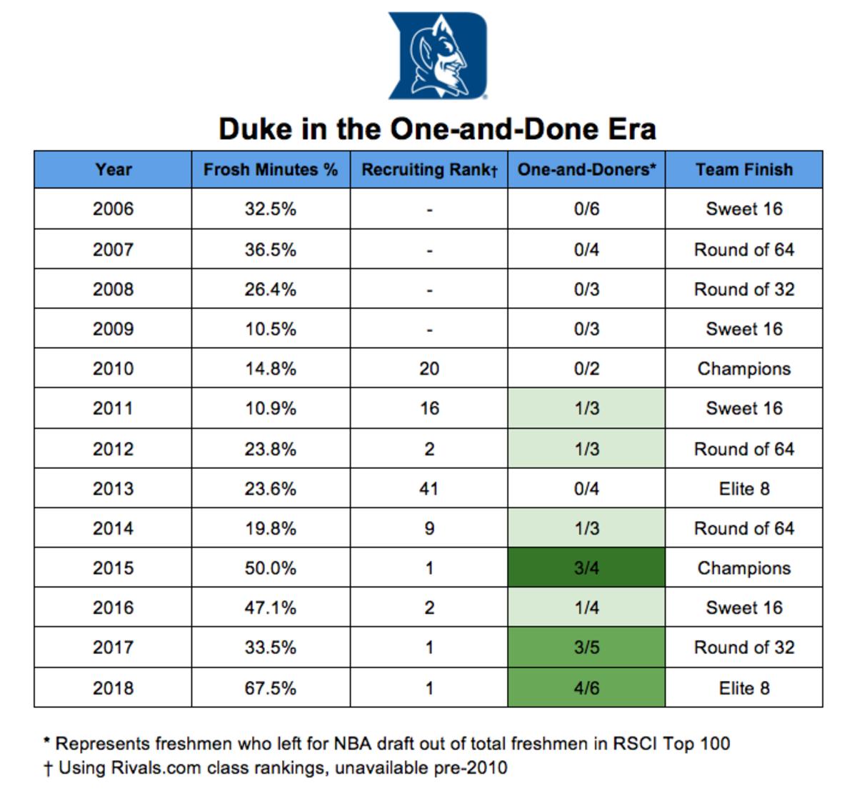 duke-coach-k-recruiting-chart.png