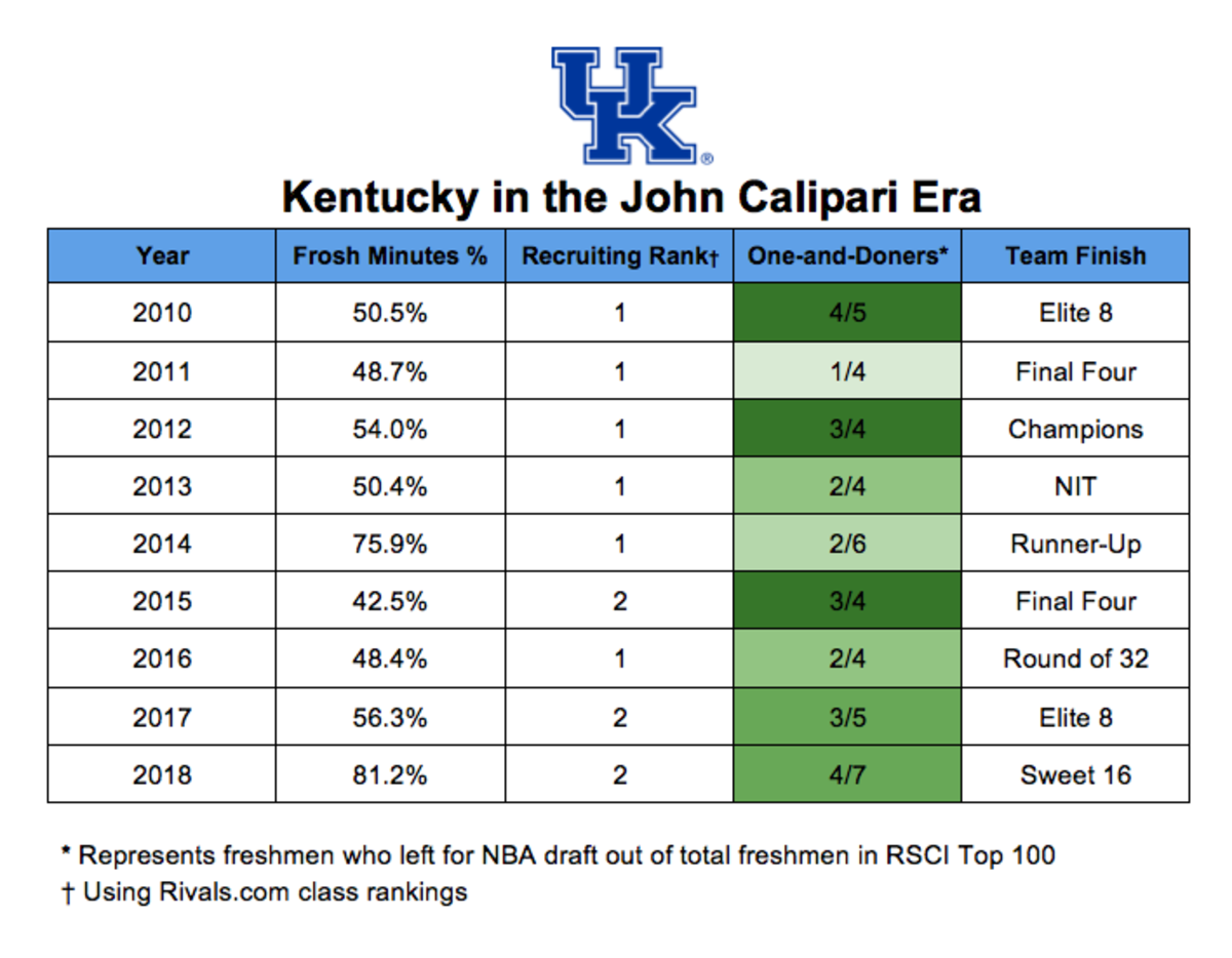 kentucky-john-calipari-recruiting-chart.png