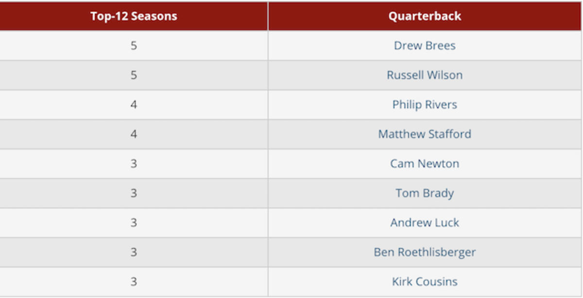 qbs-with-most-top-12.png