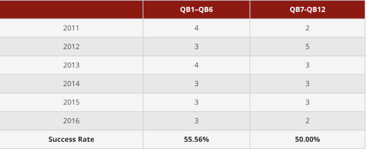 number-qbs-repeat.png