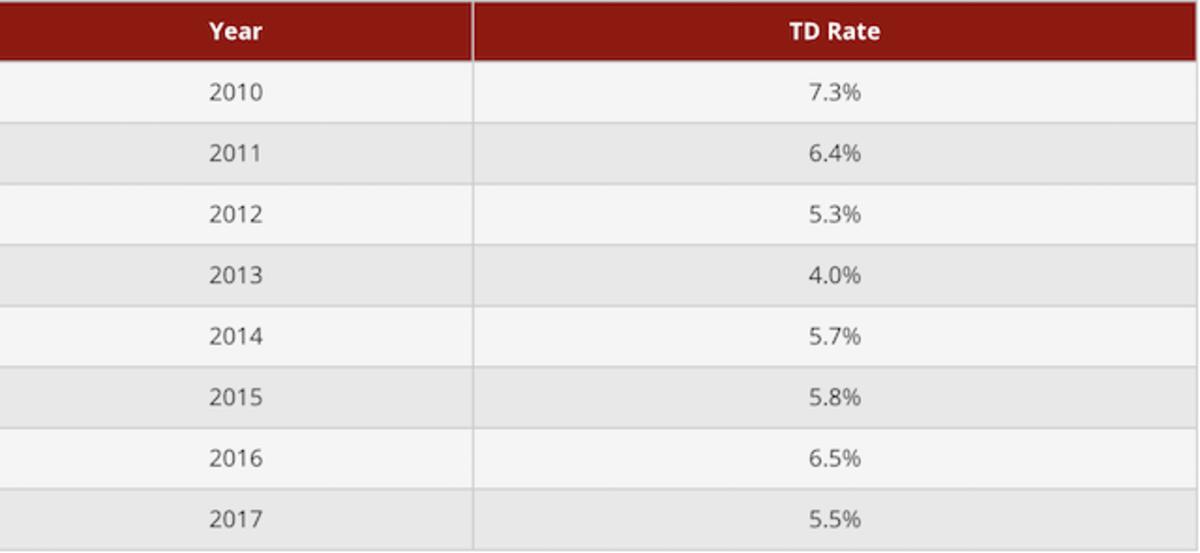 tom-brady-td-rates.png