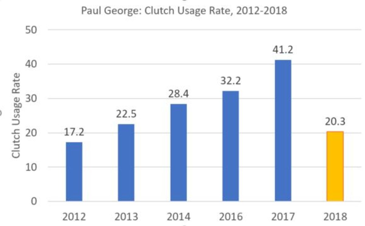 pg-clutch-chart.jpg