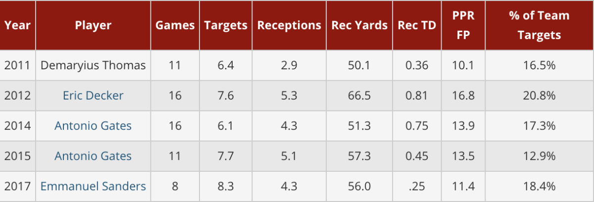 mike-mccoy-secondary-WR.png