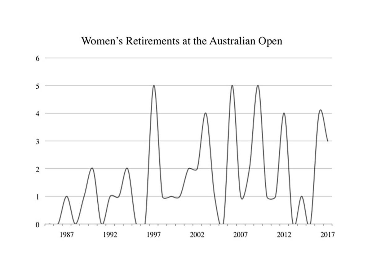 AO Women's Retirements.jpg