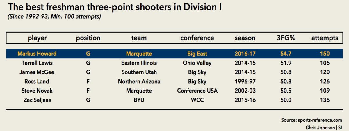 chart-freshman-three-point-shooters.jpg