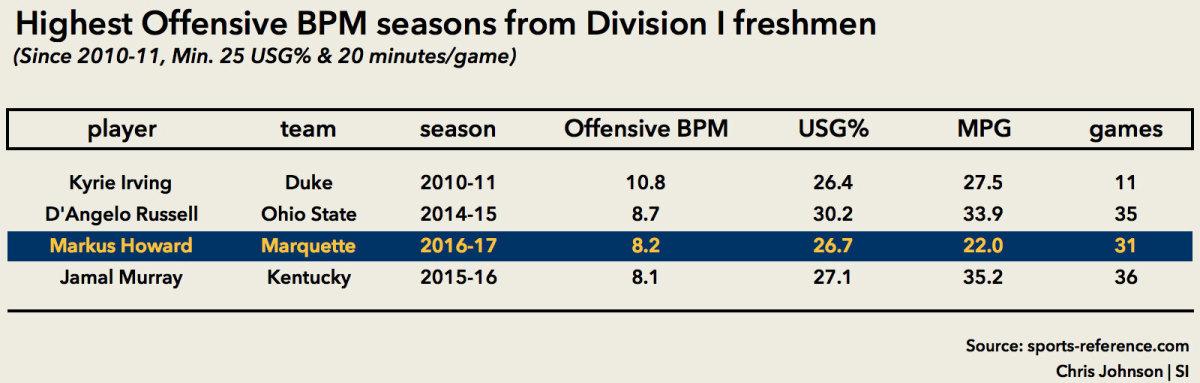 freshman-offensive-bpm-markus-howard.jpg