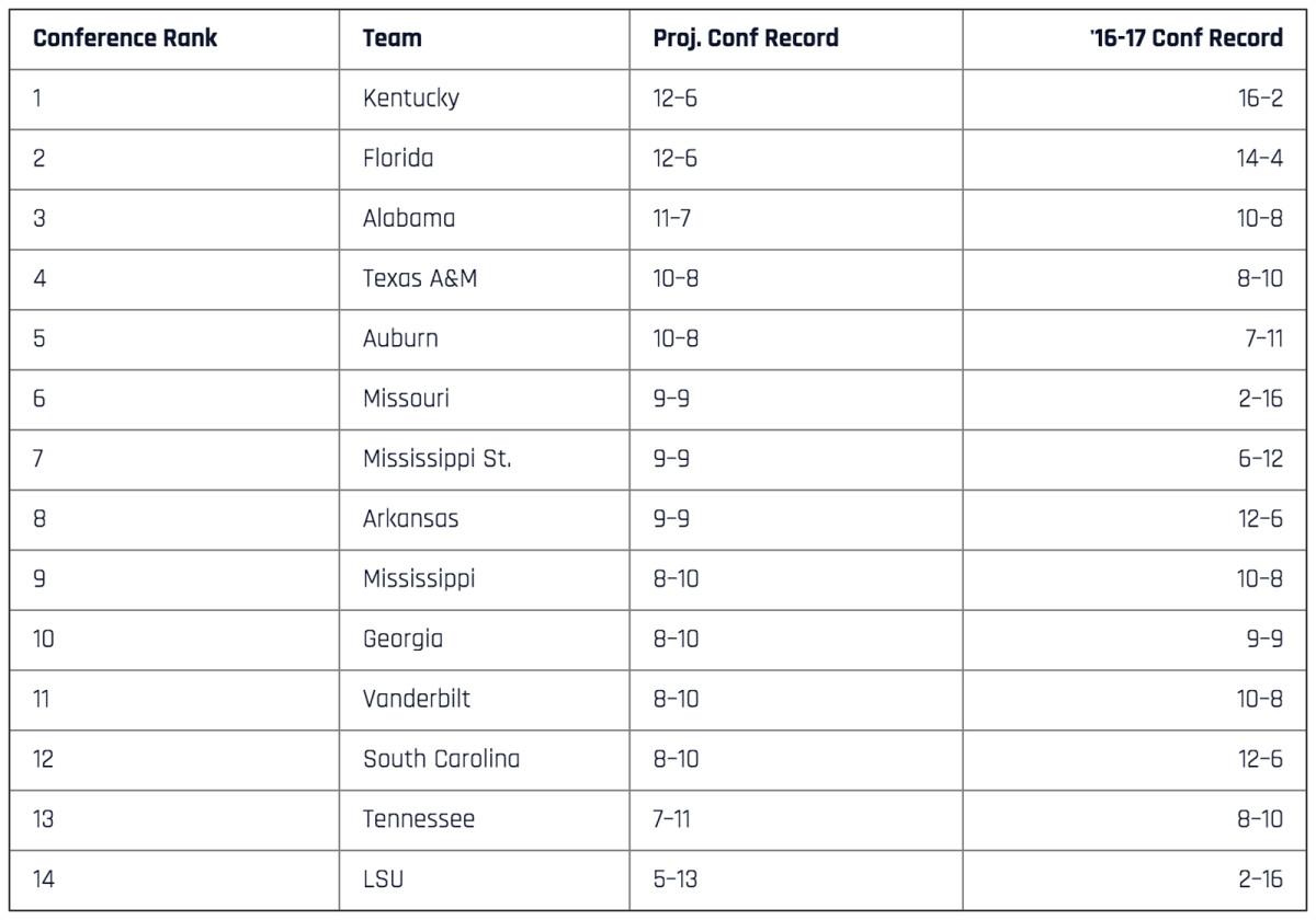 sec-rankings.jpg