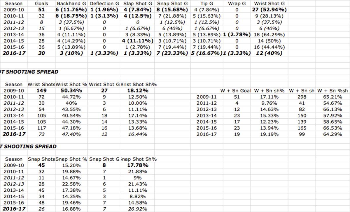 crosby-goals-type--breakdown.jpg