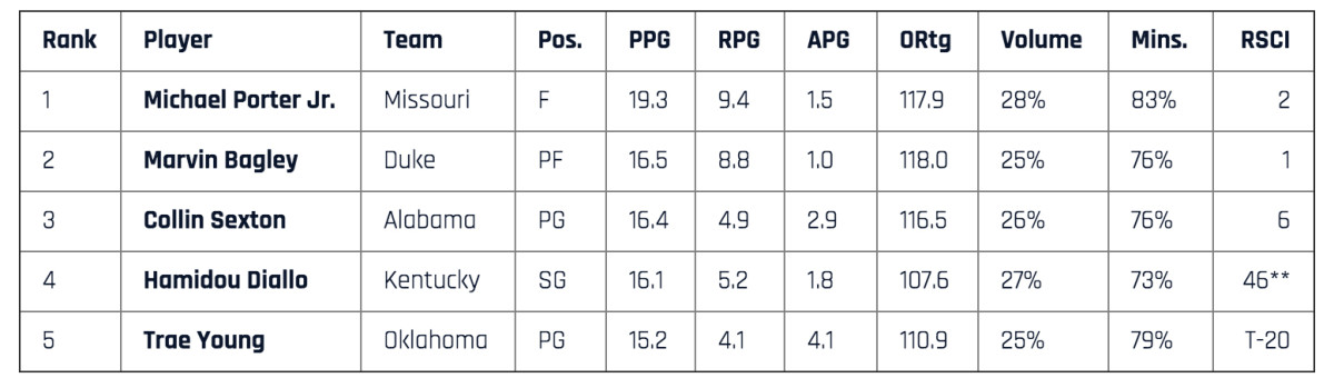 **Diallo was considered a 2016 recruit by two sources used to compile the RSCI; the three sources that did rank him each slotted him at No. 11.