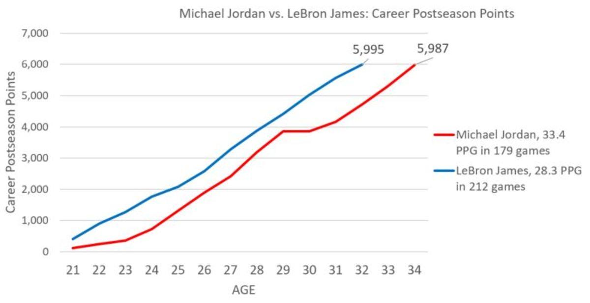 lbj_mj-chart.jpg