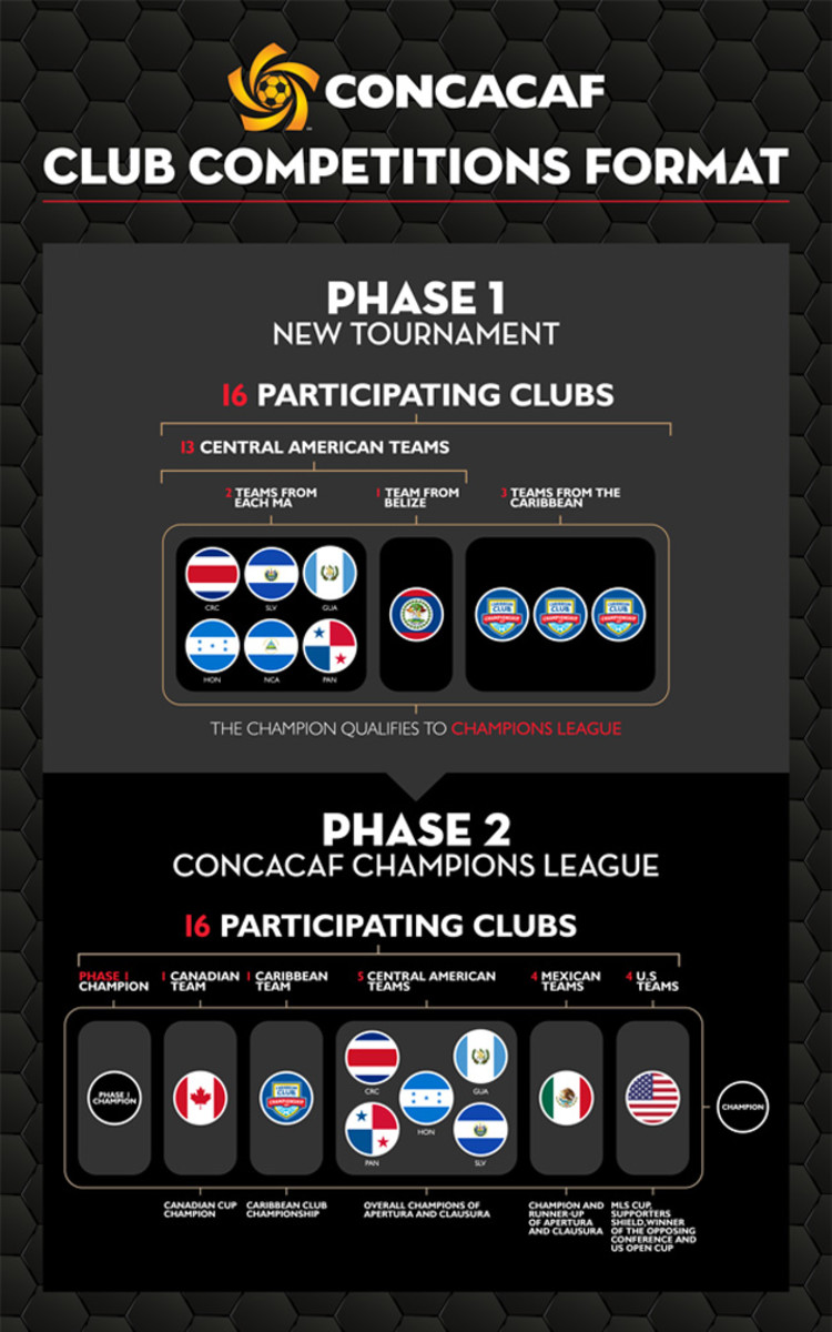 concacaf-ccl-graphic.jpg