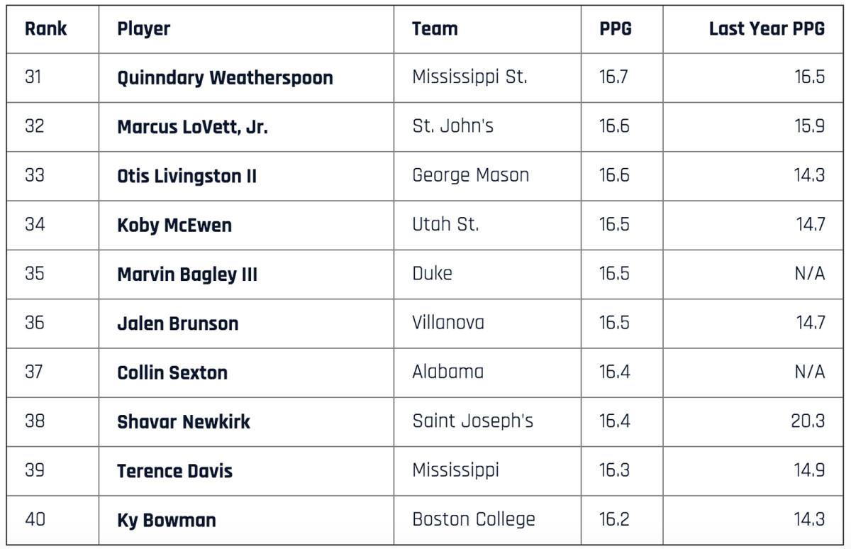 scorers-31-to-40-bagley.jpg