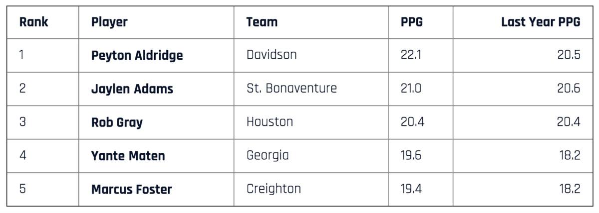 top-scorers-1-to-5.jpg
