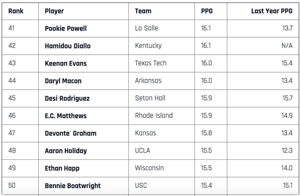 top-scorers-41-to-50.jpg