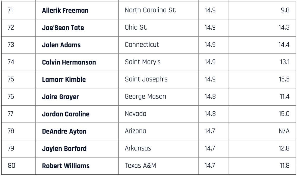 top-scorers-71-to-80.jpg