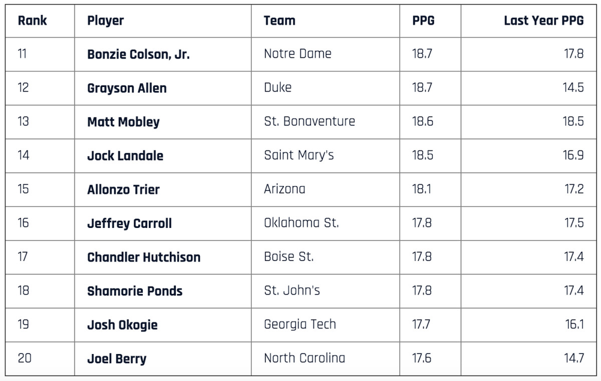top-scorers-11-to-20.jpg